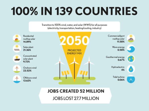 Country Infographic, The Solutions Project, Data: Standford University